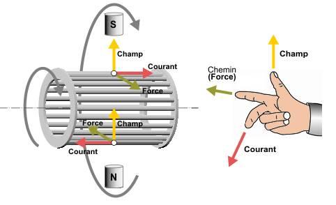 principe de fonctionnement d un moteur synchrone pdf